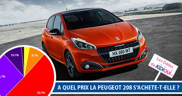 remise sur peugeot 208 blog. Black Bedroom Furniture Sets. Home Design Ideas