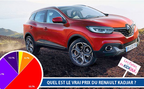 les datas de kidioui d cortiquent le renault kadjar blog. Black Bedroom Furniture Sets. Home Design Ideas