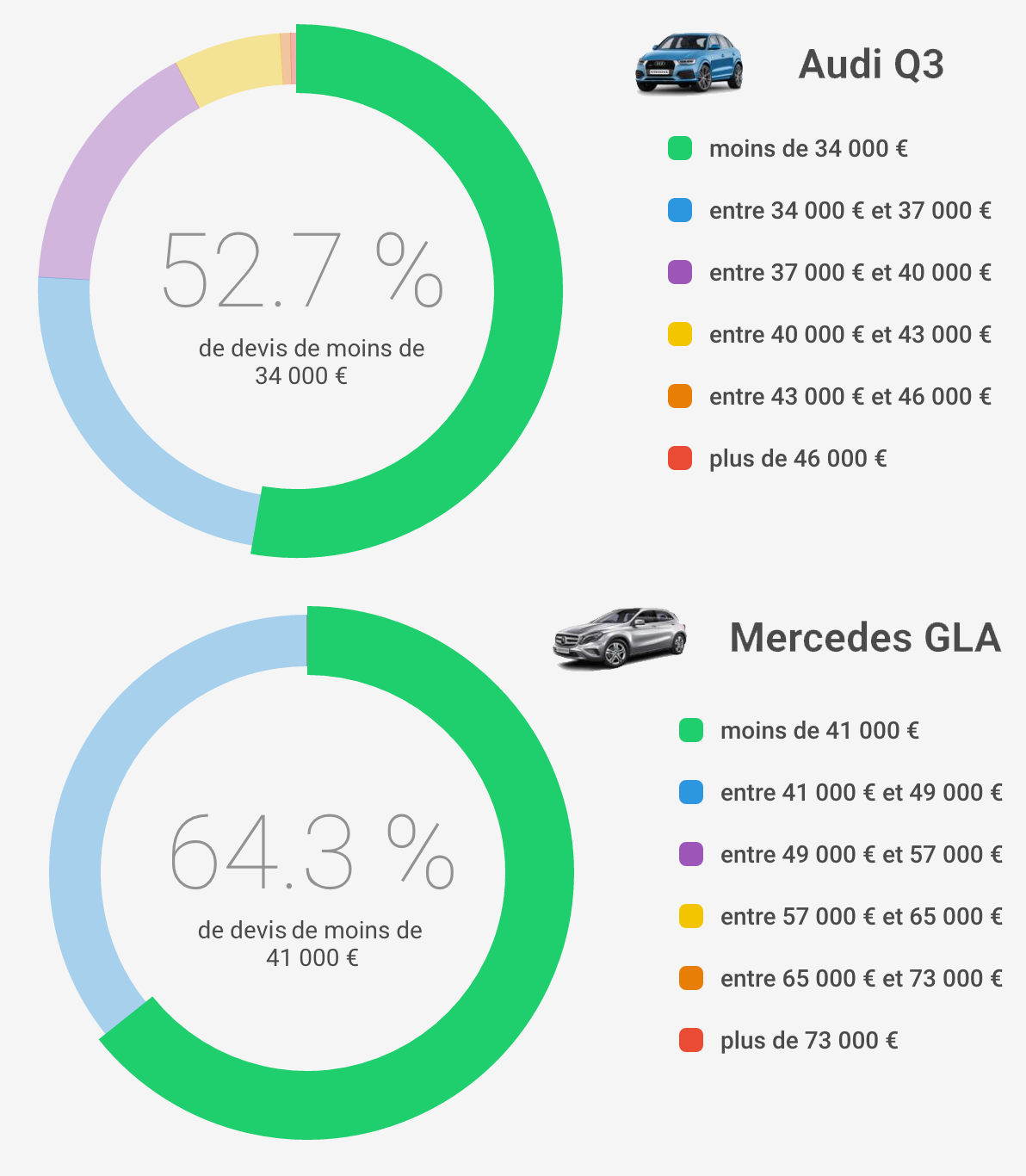 Combat De Prix : Audi Q3 VS Mercedes GLA
