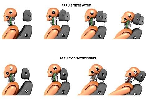 Comparaison entre un appuie-tête classique et actif lors d'un choc arrière
