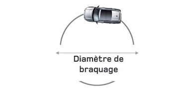 Definition De Diametre De Braquage Sur Le Lexique Automobile De Kidioui