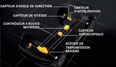 Le NTVS repose sur de nombreux capteurs